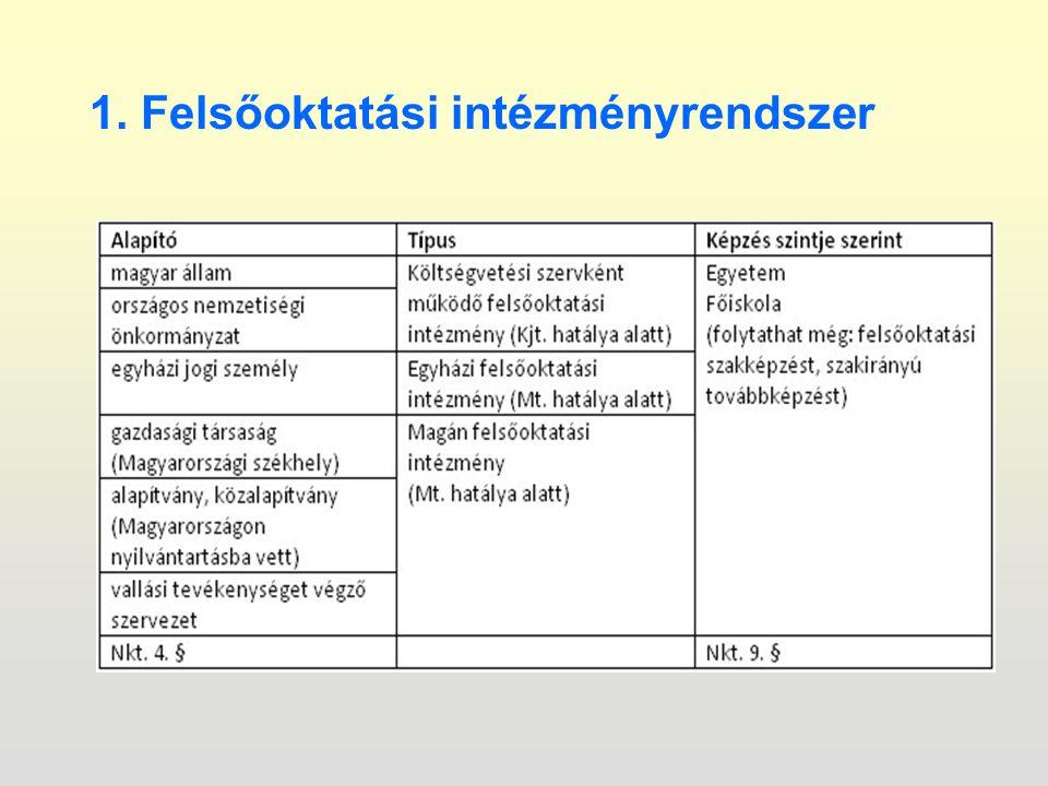 1. Felsőoktatási intézményrendszer