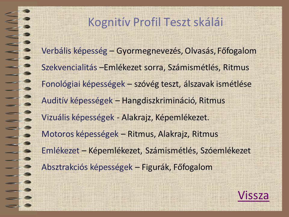 Kognitív Profil Teszt www.diszlexia.hu/kptest