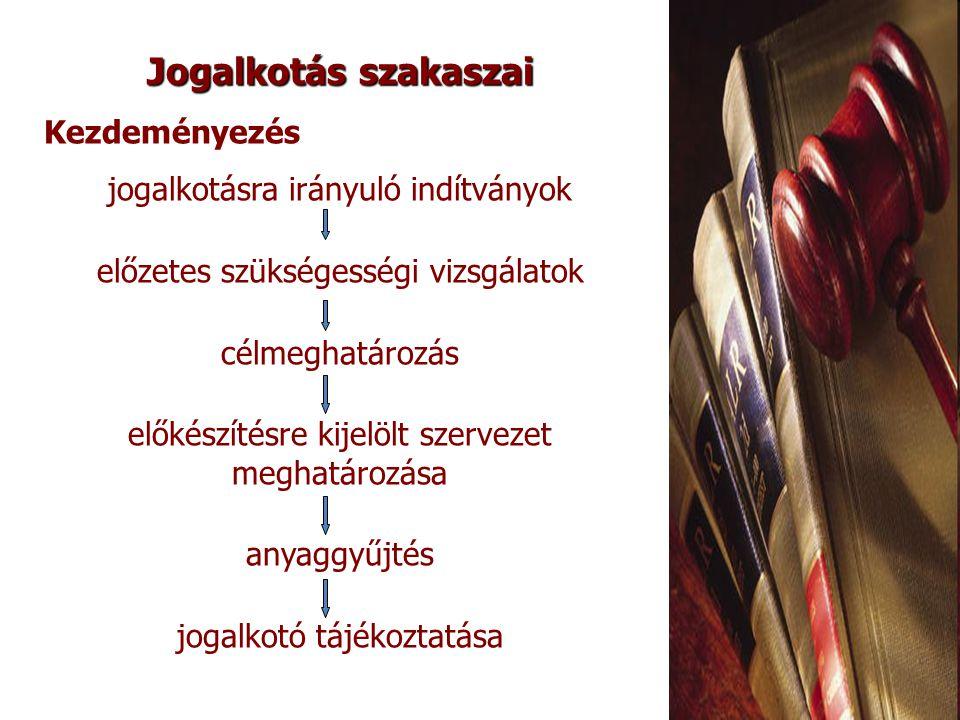 Törvényjavaslat benyújtása az Országgyűlés elé Országgyűlés (386) A Magyar Köztársaság legfelsőbb államhatalmi és népképviseleti szerve Szabályozó jellegű döntései  az alkotmány megalkotása  törvényhozás  gazdaság tervezése, költségve- tés megalkotása  nemzetközi szerződések kötése  személyi döntési, területszer- vezési jogkör  parlamenti ellenőrzés