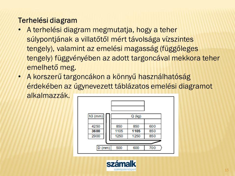 15 Terhelési diagram A terhelési diagram megmutatja, hogy a teher súlypontjának a villatőtől mért távolsága vízszintes tengely), valamint az emelési m