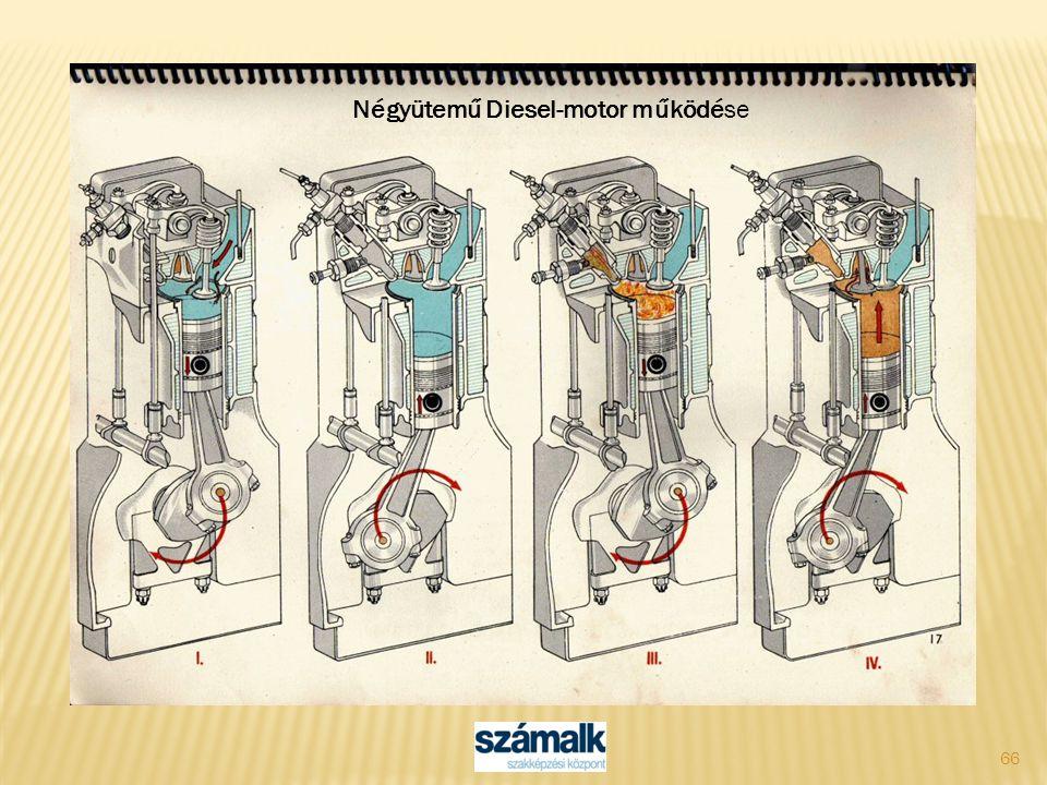 66 Négyütemű Diesel-motor működése