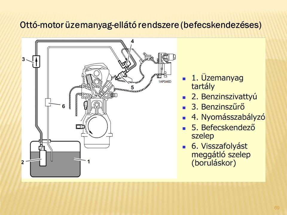 69 Ottó-motor üzemanyag-ellátó rendszere (befecskendezéses)