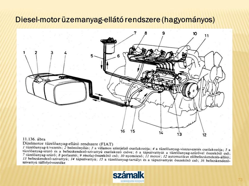 73 Diesel-motor üzemanyag-ellátó rendszere (hagyományos)