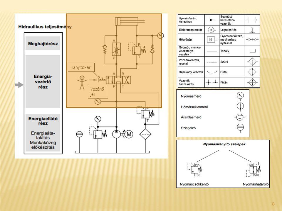 39 Több kapcsolódó anyagmozgató rendszer esetén, ha a nyersanyag, a félkész- illetve a késztermékek méret- és súlyviszonyai megengedik célszerű a szállítási láncban az azonos ERKE-k alkalmazása.