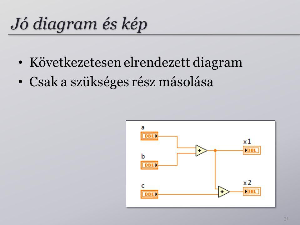 Jó diagram és kép 31 Következetesen elrendezett diagram Csak a szükséges rész másolása