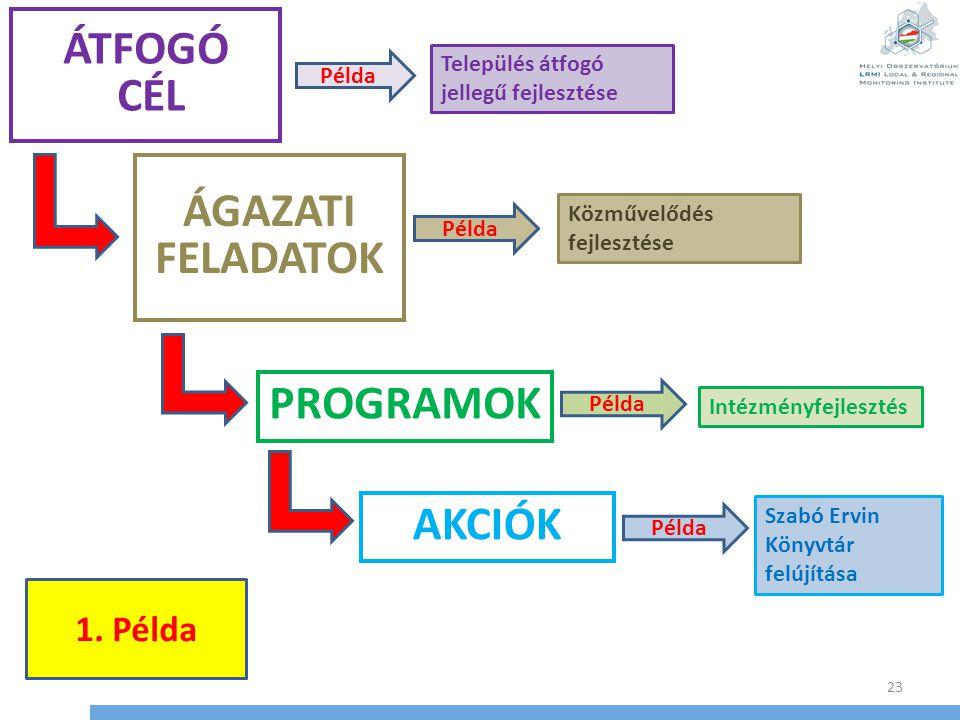 PROGRAMOK 23 AKCIÓK ÁGAZATI FELADATOK ÁTFOGÓ CÉL Település átfogó jellegű fejlesztése Közművelődés fejlesztése Intézményfejlesztés Szabó Ervin Könyvtá