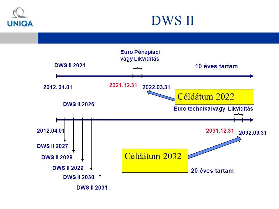 DWS II 2012. 04.012022.03.31 DWS II 2021 Euro Pénzpiaci vagy Likviditás 2021.12.31 2012.04.01 DWS II 2026 2031.12.31 2032.03.31 DWS II 2027 DWS II 202