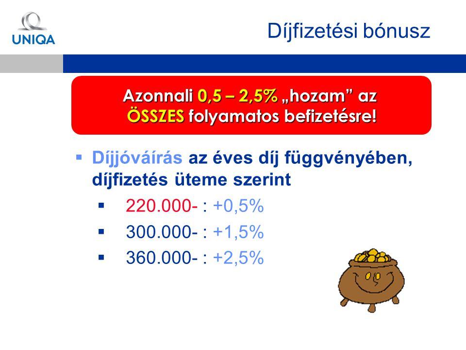 """ Díjjóváírás az éves díj függvényében, díjfizetés üteme szerint  220.000- : +0,5%  300.000- : +1,5%  360.000- : +2,5% Azonnali 0,5 – 2,5% """"hozam"""""""
