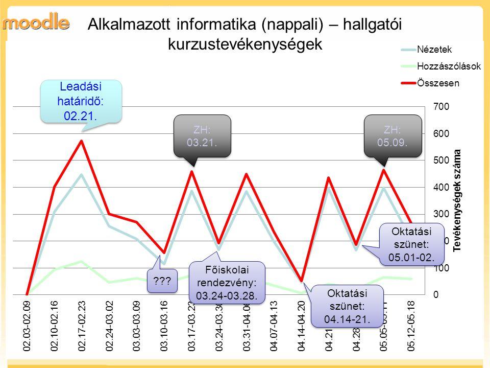 Leadási határidő: 02.21. Alkalmazott informatika (nappali) – hallgatói kurzustevékenységek