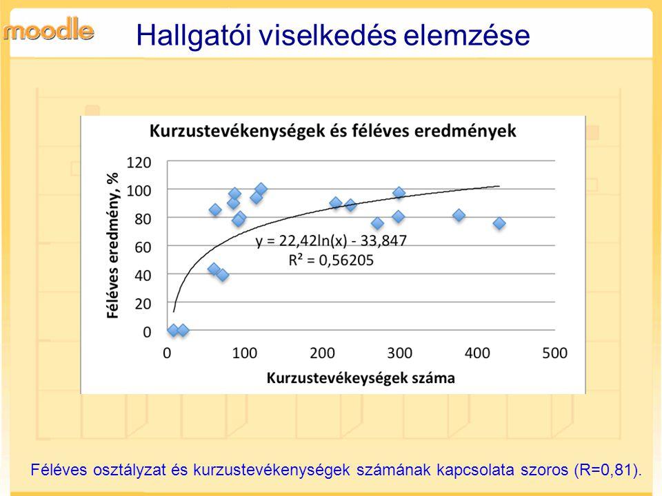Féléves osztályzat és kurzustevékenységek számának kapcsolata szoros (R=0,81).