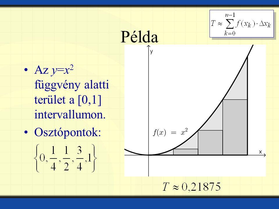 Példa Az y=x 2 függvény alatti terület a [0,1] intervallumon.