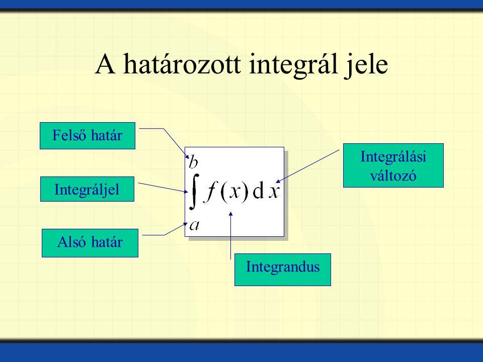 A határozott integrál jele Felső határ Alsó határ Integráljel Integrandus Integrálási változó