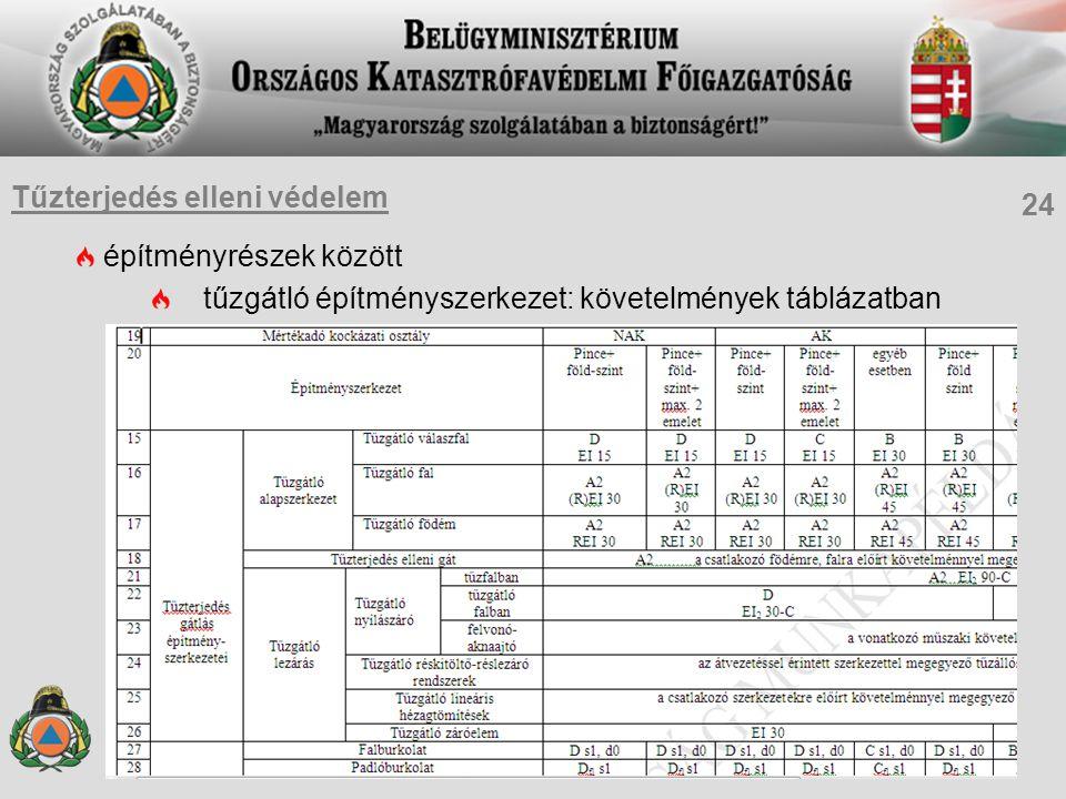 építményrészek között tűzgátló építményszerkezet: követelmények táblázatban 24 Tűzterjedés elleni védelem