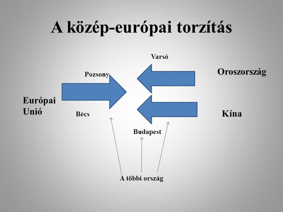 A közép-európai torzítás Varsó Pozsony Bécs Budapest Oroszország Kína Európai Unió A többi ország