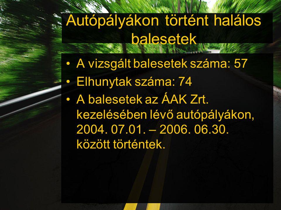 Autópályákon történt halálos balesetek A vizsgált balesetek száma: 57 Elhunytak száma: 74 A balesetek az ÁAK Zrt.