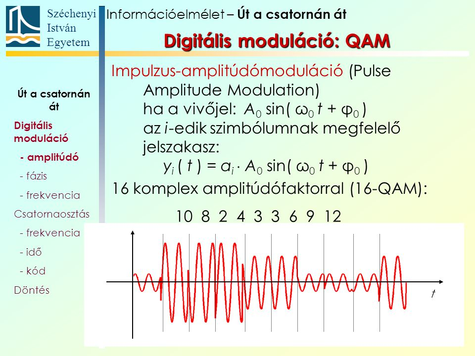 Széchenyi István Egyetem 10 Digitális moduláció: QAM Impulzus-amplitúdómoduláció (Pulse Amplitude Modulation) ha a vivőjel: A 0 sin( ω 0 t + φ 0 ) az