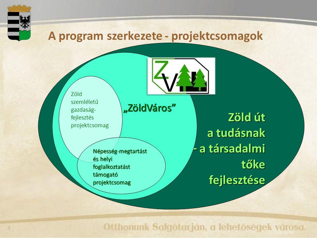 """4 A program szerkezete - projektcsomagok Zöld út a tudásnak a tudásnak – a társadalmi tőkefejlesztése """"ZöldVáros Zöld szemléletű gazdaság- fejlesztés projektcsomag Népesség-megtartást és helyi foglalkoztatást támogató projektcsomag"""