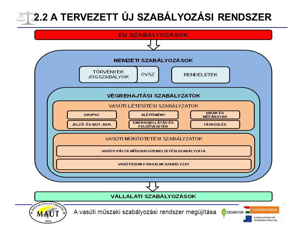 A vasúti műszaki szabályozási rendszer megújítása 2.2 A TERVEZETT ÚJ SZABÁLYOZÁSI RENDSZER