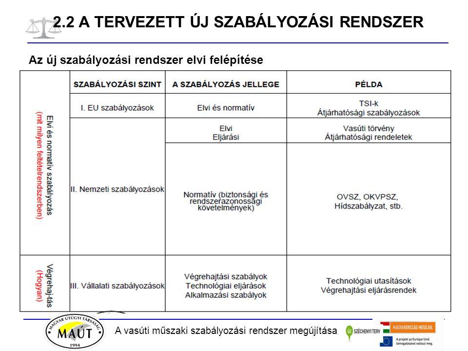 A vasúti műszaki szabályozási rendszer megújítása 2.2 A TERVEZETT ÚJ SZABÁLYOZÁSI RENDSZER Az új szabályozási rendszer elvi felépítése