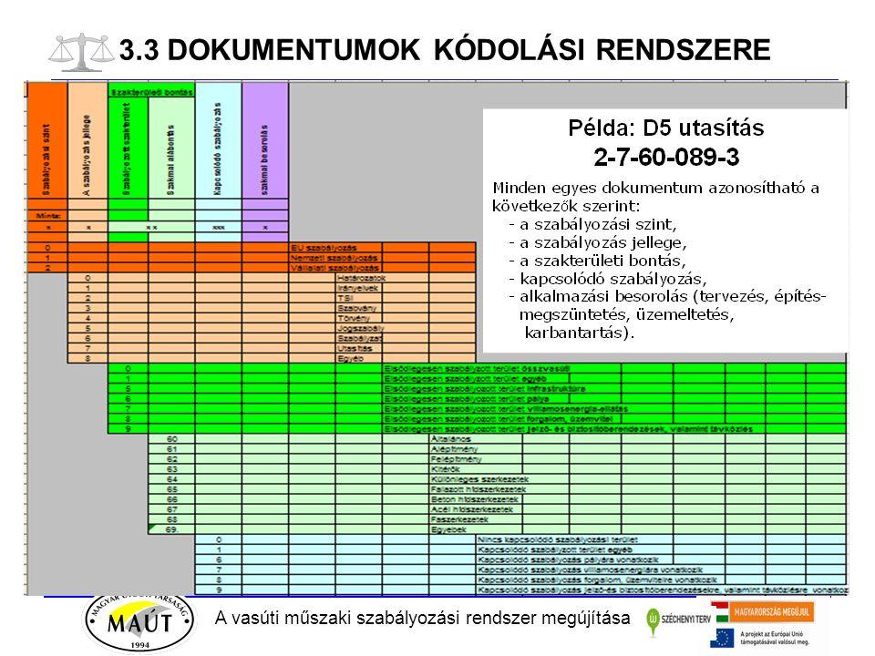 A vasúti műszaki szabályozási rendszer megújítása 3.3 DOKUMENTUMOK KÓDOLÁSI RENDSZERE