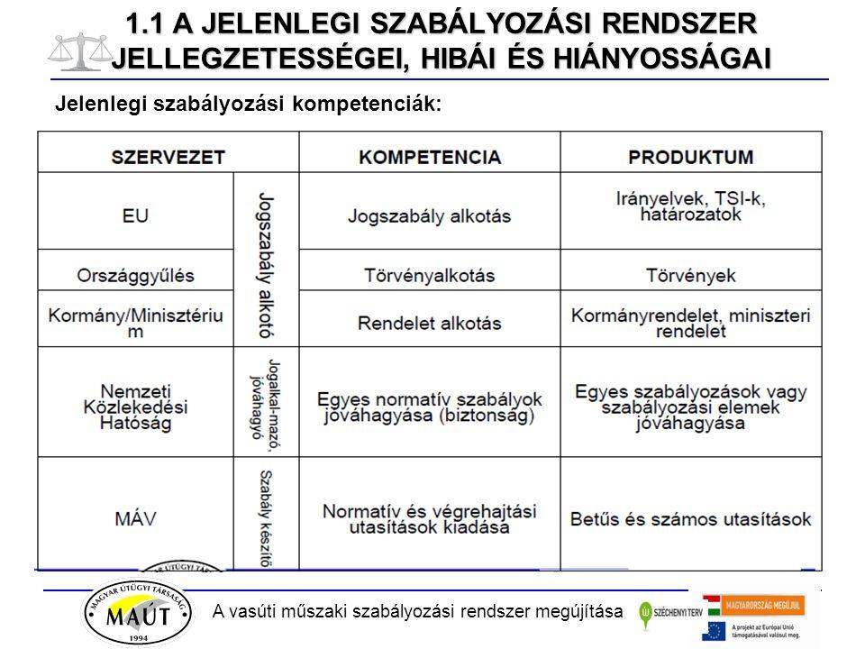 A vasúti műszaki szabályozási rendszer megújítása 2.2 A TERVEZETT ÚJ SZABÁLYOZÁSI RENDSZER A megvalósítás elemei −a jelenlegi rendszer pontos feltérképezése, a hiányosságok megállapítása, −az EU kötelezettségek teljesítéséhez szükséges lépések meghatározása, a szabályozások besorolása a háromszintű szabályozási rendszerbe, − a kiadás szintjei és a dokumentumok hatályossága összhangjának vizsgálata, −szabályozási dokumentumok tartalmi felülvizsgálata, amelynek során meg kell állapítani a megfelelő, a felesleges, a hiányzó és a tartalmukban részben elavult dokumentumokat, −tisztázni kell azon szabályozások bekapcsolási lehetőségét, amelyek ugyan belső utasítások (pl.