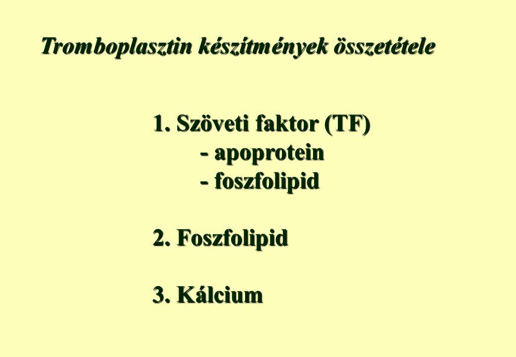 Protrombin idő meghatározás Aktivált faktor: FVII Modellezett kaszkádrész: extrinzik út Tromboplasztin Citráttal antikoagulált plazma