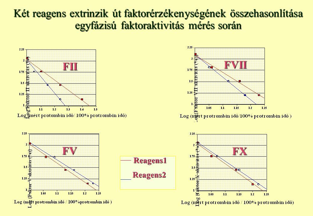 Protrombin idő reagensekkel (tromboplasztinok) szembeni speciális követelmények PIVKA érzékenység (ISI‹1.5) Koagulométer és módszer specifikus ISI Extrinzik faktor érzékenység (30%) 50-500x hígításban legyen lupus érzékeny Heparin inszenzitivitás