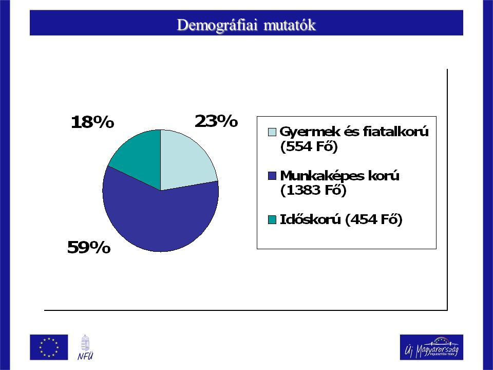 Demográfiai mutatók