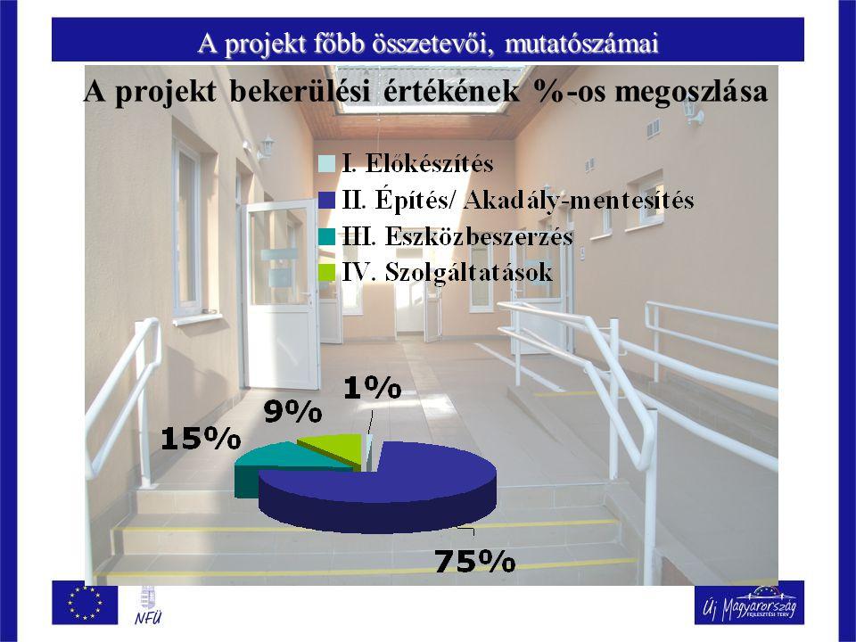 A projekt főbb összetevői, mutatószámai A projekt bekerülési értékének %-os megoszlása