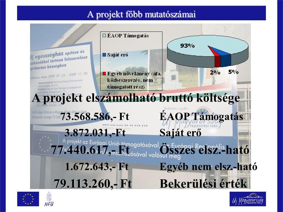 A projekt főbb mutatószámai A projekt elszámolható bruttó költsége 73.568.586,- FtÉAOP Támogatás 3.872.031,-FtSaját erő 77.440.617,- FtÖsszes elsz.-ható 1.672.643,- FtEgyéb nem elsz.-ható 79.113.260,- FtBekerülési érték 79.113.260,- FtBekerülési érték