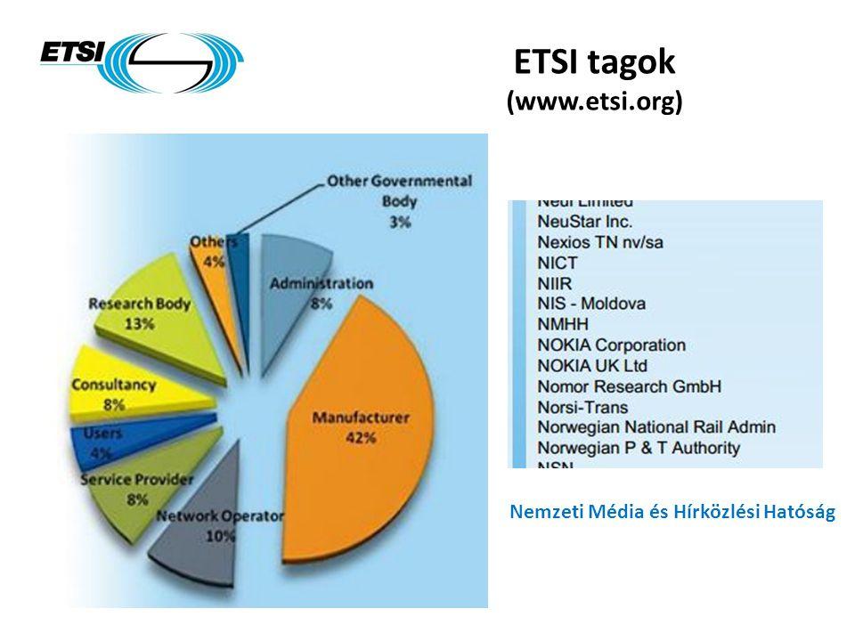 Nemzeti Média és Hírközlési Hatóság ETSI tagok (www.etsi.org)