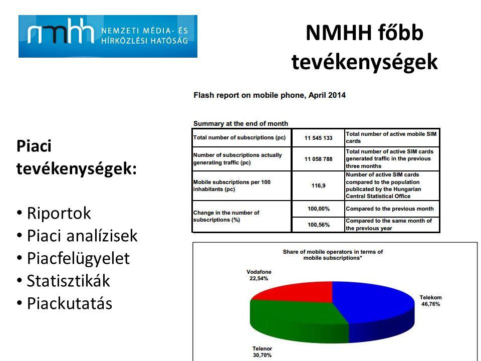 NMHH főbb tevékenységek Piaci tevékenységek: Riportok Piaci analízisek Piacfelügyelet Statisztikák Piackutatás