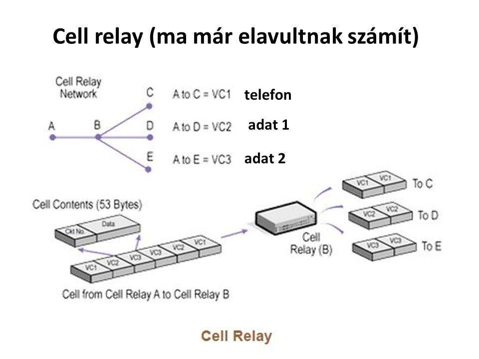 Cell relay (ma már elavultnak számít) telefon adat 1 adat 2