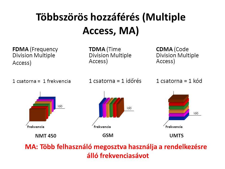Többszörös hozzáférés (Multiple Access, MA) FDMA (Frequency Division Multiple Access) Frekvencia Idő TDMA (Time Division Multiple Access) 1 csatorna =