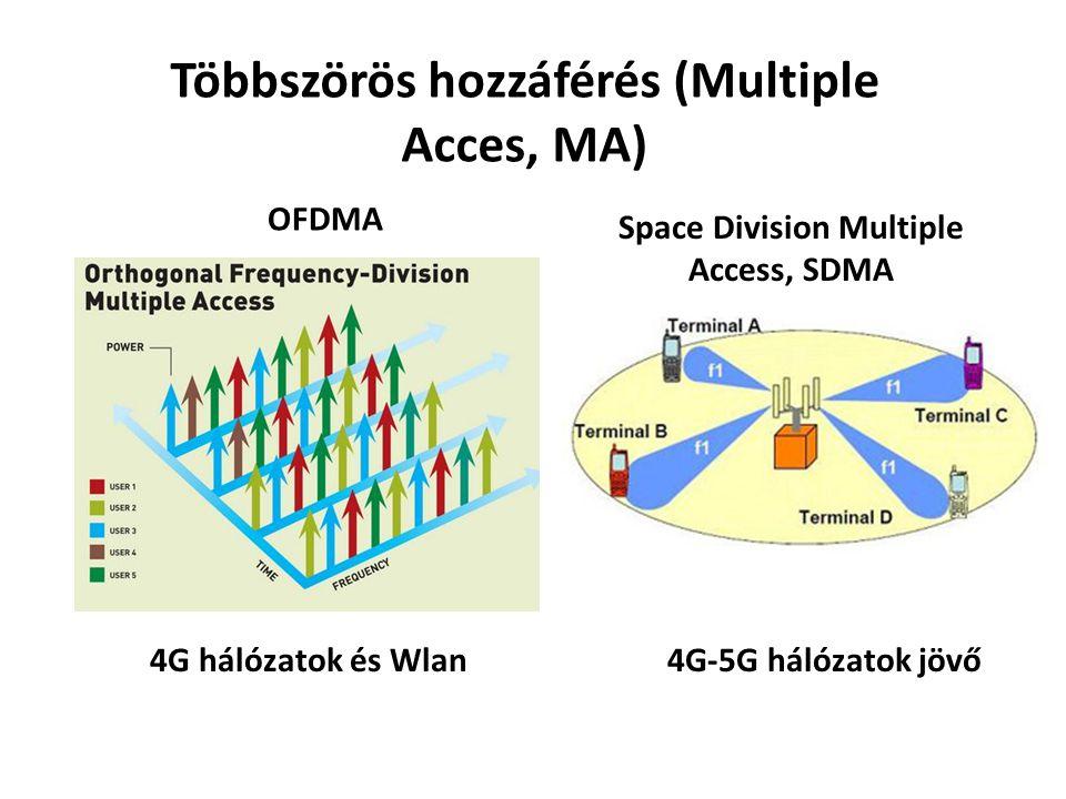 Többszörös hozzáférés (Multiple Acces, MA) OFDMA Space Division Multiple Access, SDMA 4G hálózatok és Wlan4G-5G hálózatok jövő