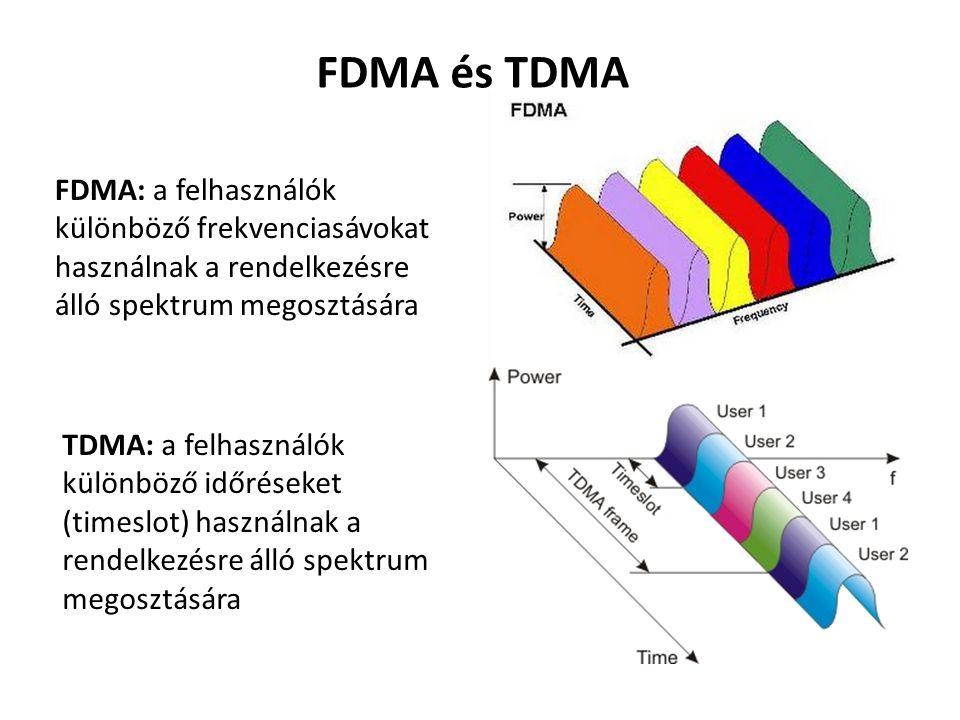 FDMA: a felhasználók különböző frekvenciasávokat használnak a rendelkezésre álló spektrum megosztására TDMA: a felhasználók különböző időréseket (time