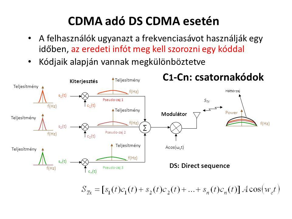 CDMA adó DS CDMA esetén A felhasználók ugyanazt a frekvenciasávot használják egy időben, az eredeti infót meg kell szorozni egy kóddal Kódjaik alapján