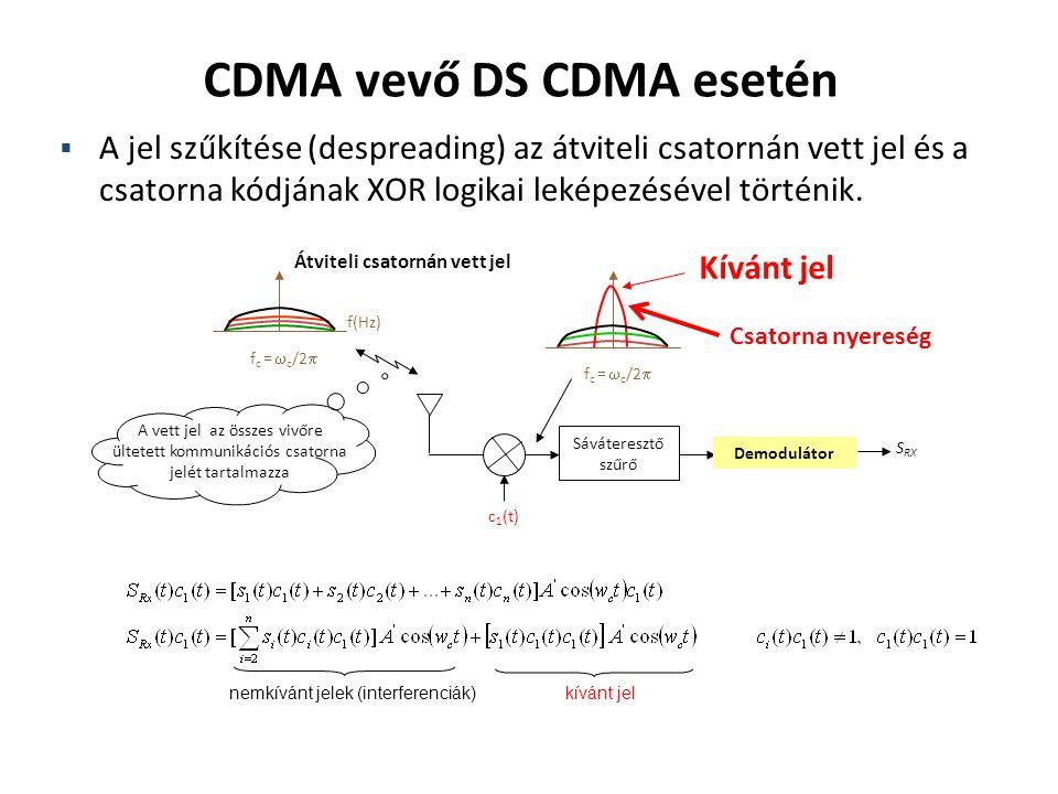 f(Hz) Kívánt jel f c =  c /2  c 1 (t) f c =  c /2  Sáváteresztő szűrő A vett jel az összes vivőre ültetett kommunikációs csatorna jelét tartalmazz
