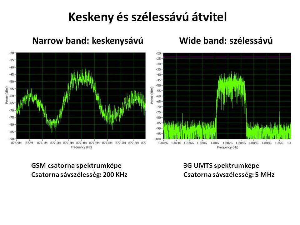 Keskeny és szélessávú átvitel Narrow band: keskenysávúWide band: szélessávú GSM csatorna spektrumképe Csatorna sávszélesség: 200 KHz 3G UMTS spektrumk