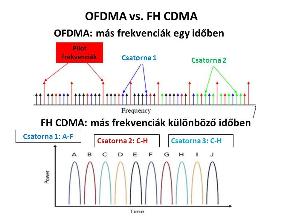 OFDMA vs. FH CDMA OFDMA: más frekvenciák egy időben FH CDMA: más frekvenciák különböző időben Csatorna 1 Csatorna 2 Pilot frekvenciák Csatorna 3: C-H