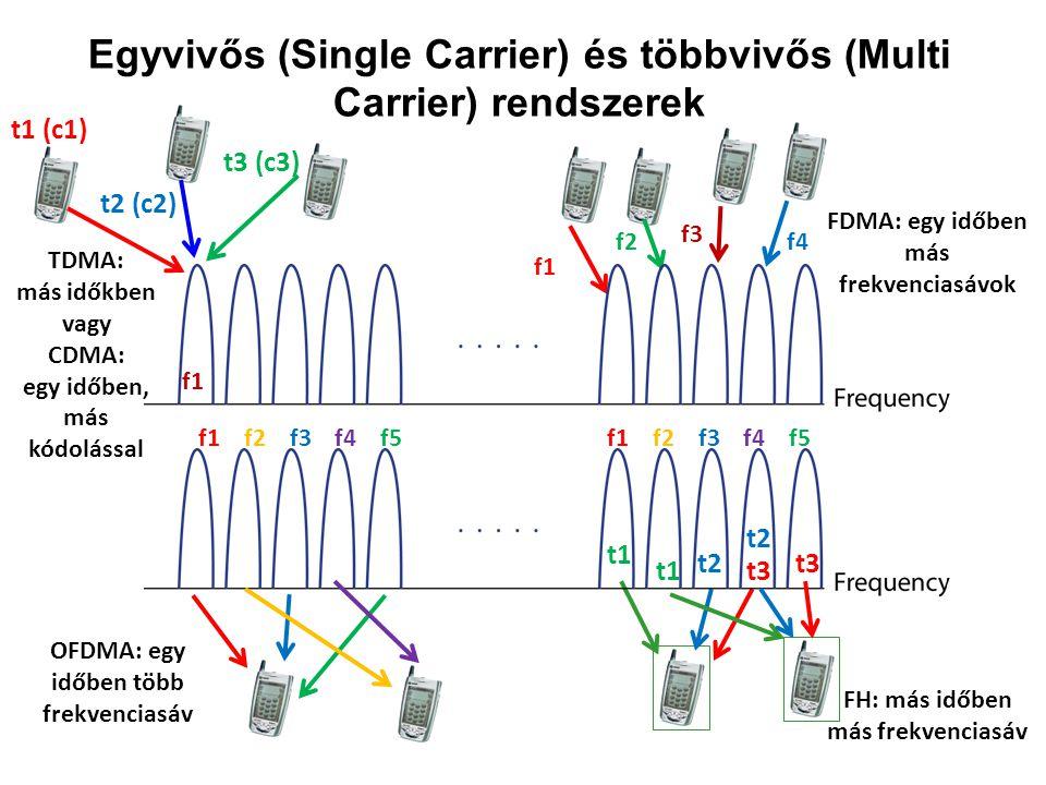 TDMA: más időkben vagy CDMA: egy időben, más kódolással FDMA: egy időben más frekvenciasávok OFDMA: egy időben több frekvenciasáv Egyvivős (Single Car