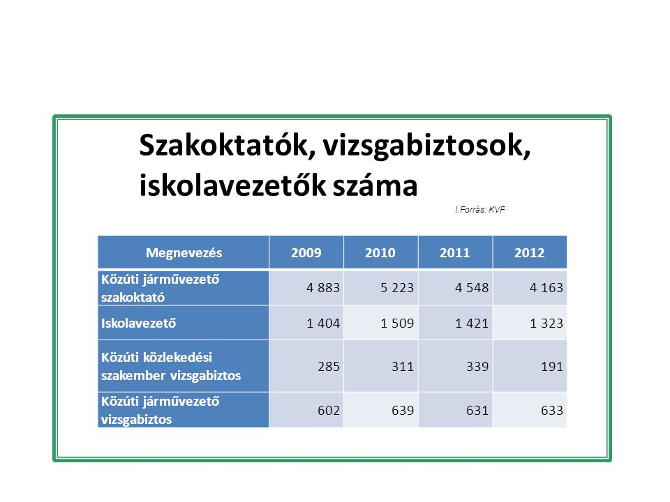 Szakoktatók, vizsgabiztosok, iskolavezetők száma I.Forrás: KVF Megnevezés2009201020112012 Közúti járművezető szakoktató 4 8835 2234 5484 163 Iskolavez