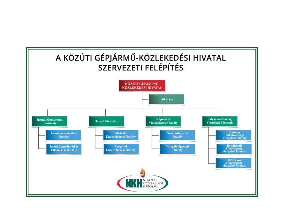 KÖZÚTI GÉPJÁRMŰ-KÖZLEKEDÉSI HIVATAL SZEREPE Elsőfokú hatósági tevékenység Szakmai, módszertani iránymutatás a közlekedési hatóságok (felügyelőségek) részére Részvétel a nemzetközi és hazai szakmai munkacsoportokban Központi, háttérrendszerek biztosítása