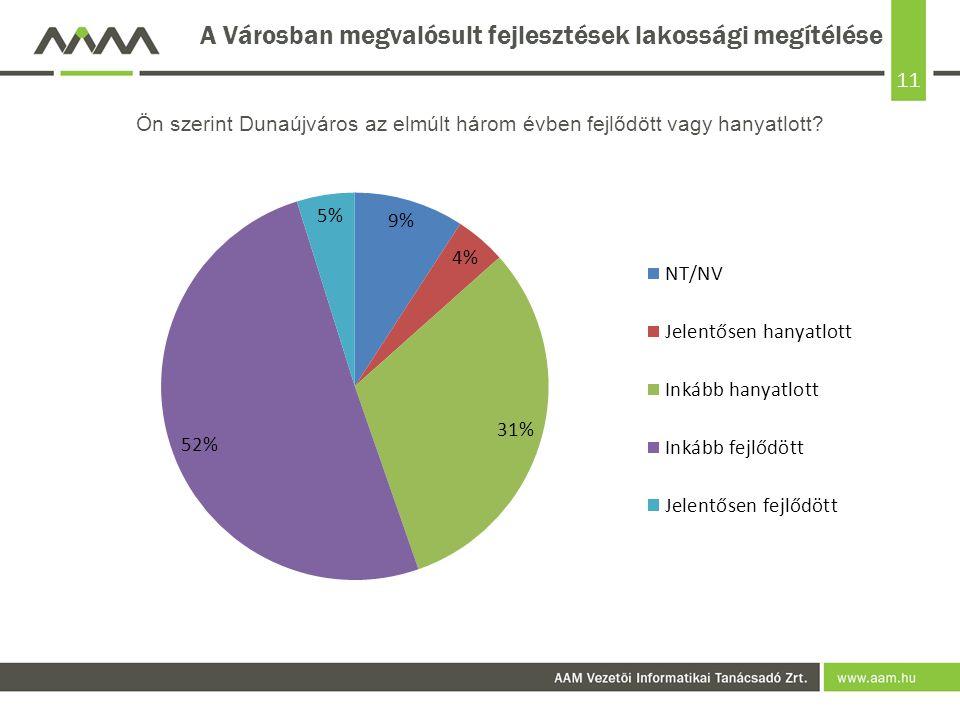 11 A Városban megvalósult fejlesztések lakossági megítélése Ön szerint Dunaújváros az elmúlt három évben fejlődött vagy hanyatlott