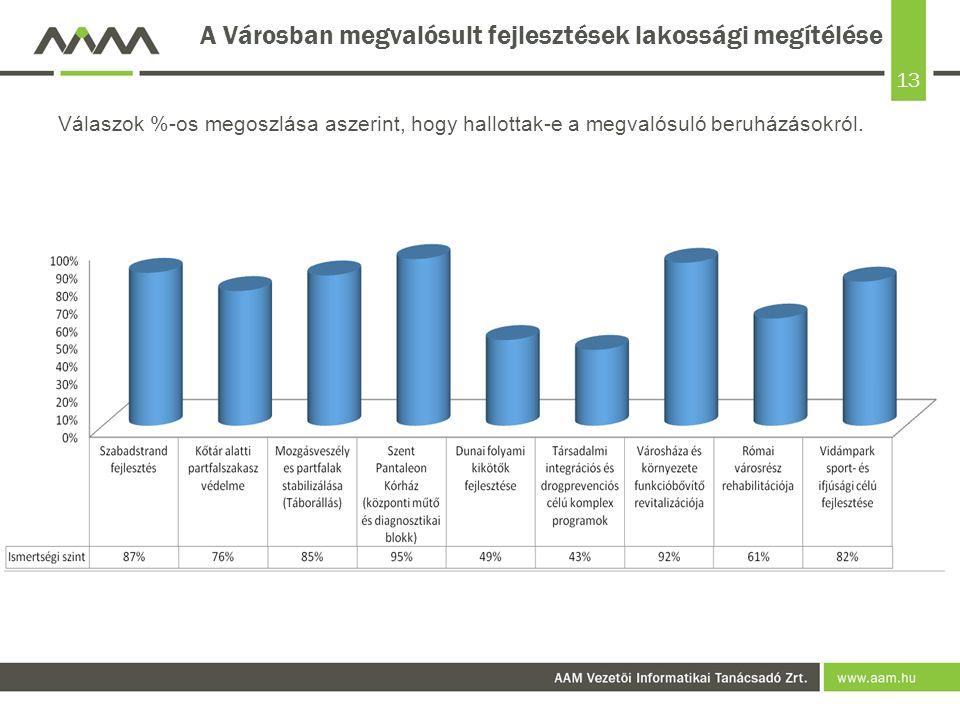 13 A Városban megvalósult fejlesztések lakossági megítélése Válaszok %-os megoszlása aszerint, hogy hallottak-e a megvalósuló beruházásokról.