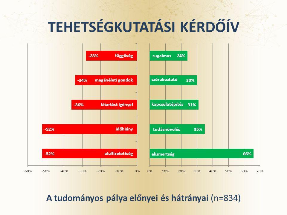 TEHETSÉGKUTATÁSI KÉRDŐÍV A tudományos pálya előnyei és hátrányai (n=834)