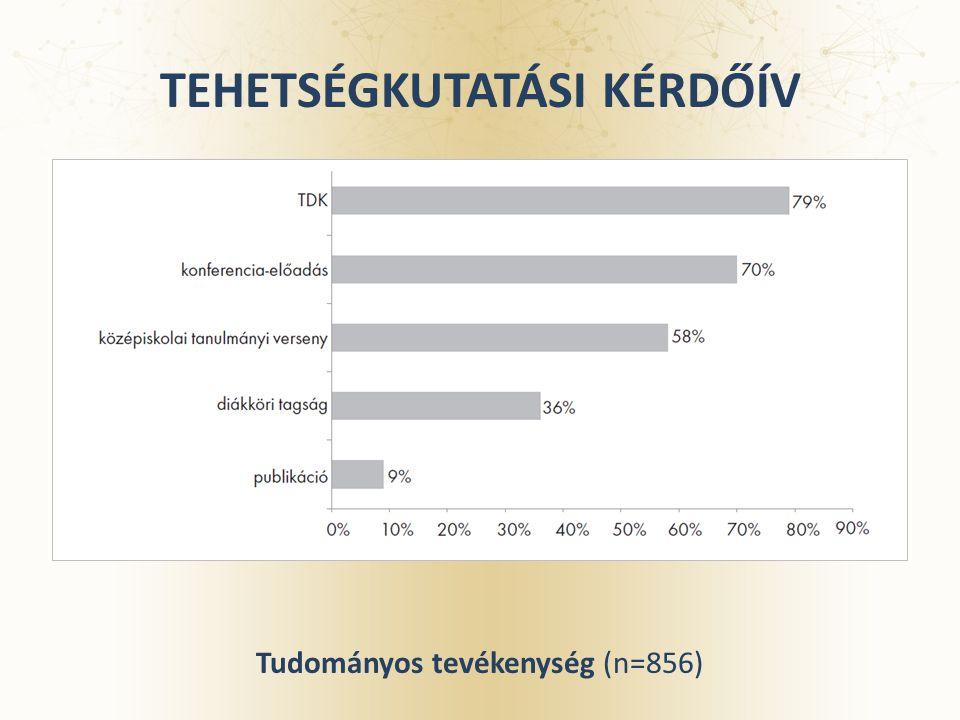 TEHETSÉGKUTATÁSI KÉRDŐÍV Tudományos tevékenység (n=856)