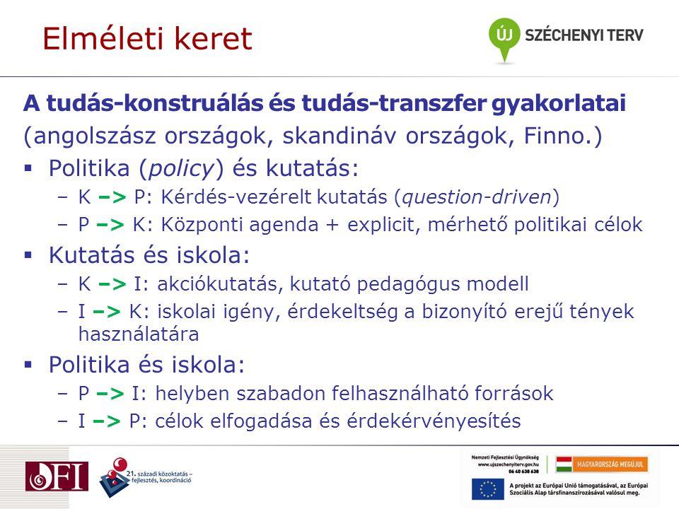 Elméleti keret A tudás-konstruálás és tudás-transzfer gyakorlatai (angolszász országok, skandináv országok, Finno.)  Politika (policy) és kutatás: –K –> P: Kérdés-vezérelt kutatás (question-driven) –P –> K: Központi agenda + explicit, mérhető politikai célok  Kutatás és iskola: –K –> I: akciókutatás, kutató pedagógus modell –I –> K: iskolai igény, érdekeltség a bizonyító erejű tények használatára  Politika és iskola: –P –> I: helyben szabadon felhasználható források –I –> P: célok elfogadása és érdekérvényesítés