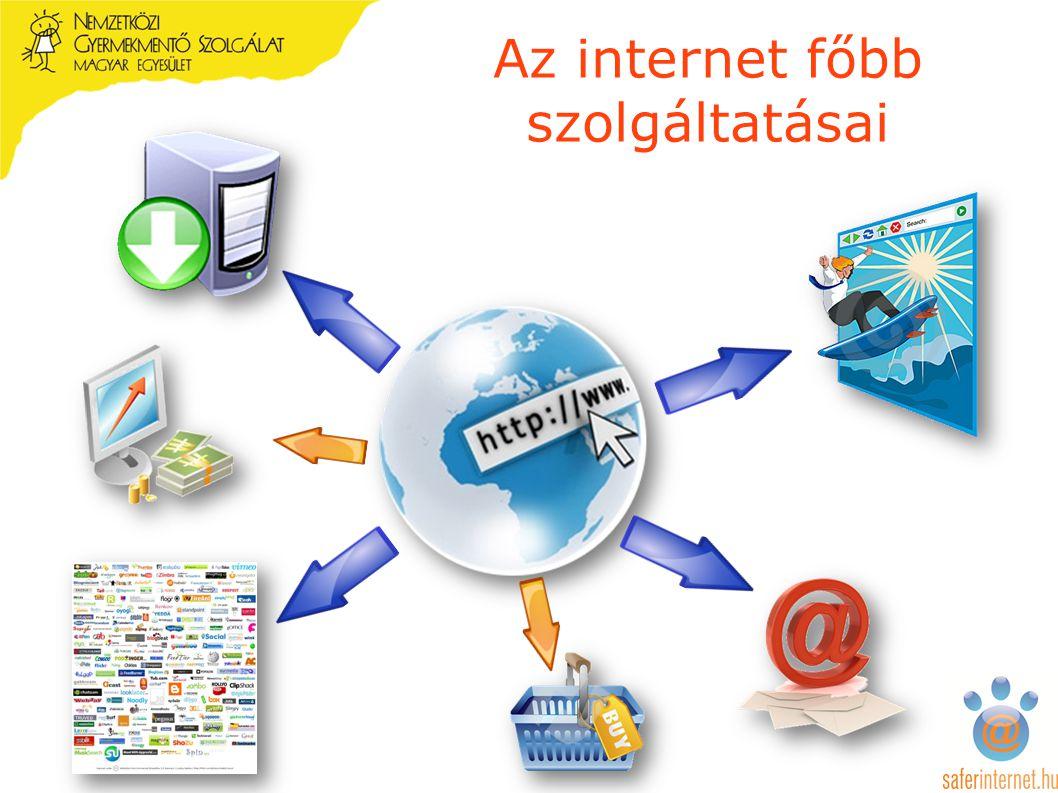 Az internet főbb szolgáltatásai