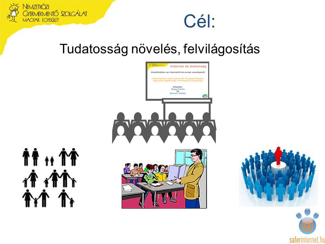 Cél: Tudatosság növelés, felvilágosítás